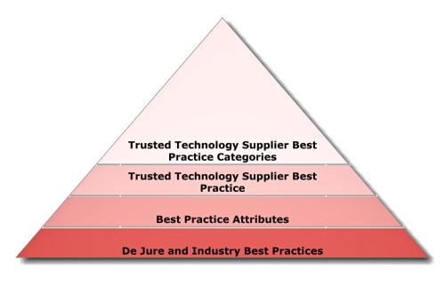 The Open Trusted Technology Provider Framework aims to no less than secure the global IT supply chain