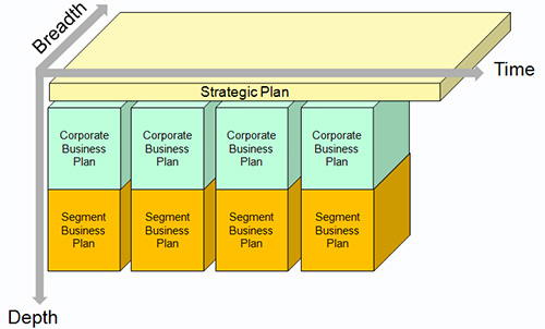 How strategic planning relates to enterprise architecture for Enterprise architecture definition