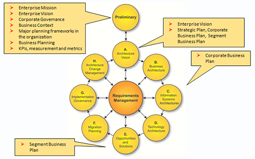 How strategic planning relates to enterprise architecture for Togaf architecture vision template