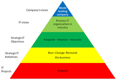 It Strategy The Open Group Blog