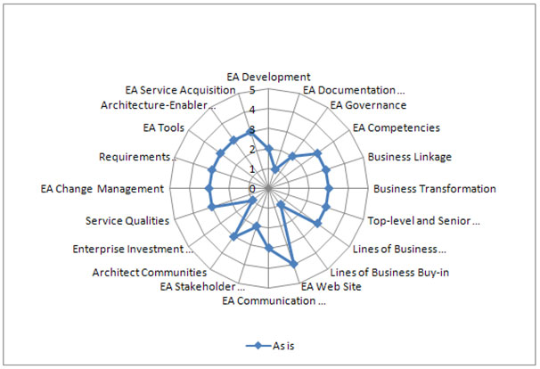 Architecture capability maturity model the open group blog for Capabilities analysis template
