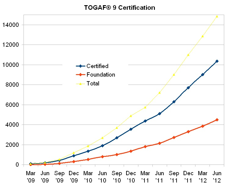 Togaf 9 Certification Growth Number Of Individuals