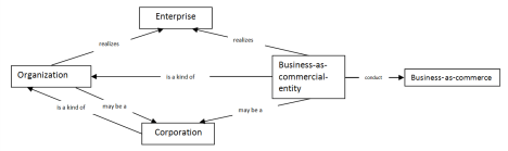 Len diagram