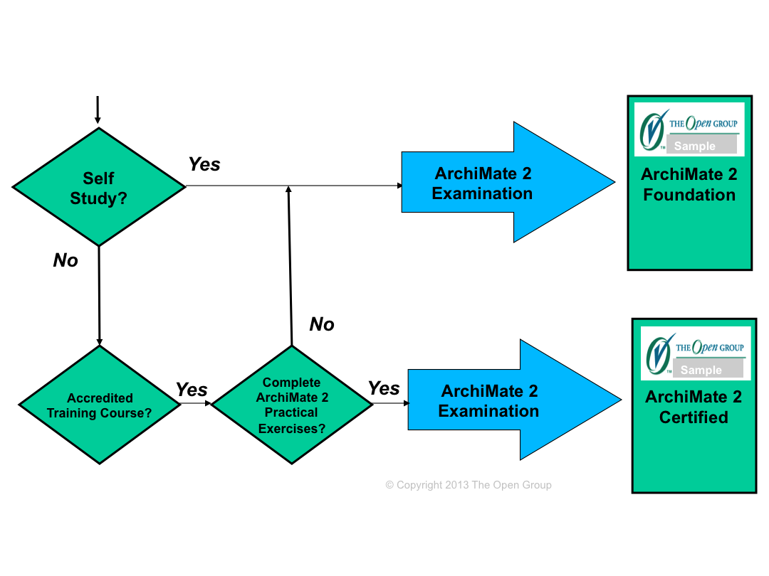 An update on archimate 2 certification the open group blog the path to certification depends on the level for level 2 archimate certified you achieve certification only after satisfactorily completing an xflitez Choice Image