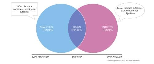 Thinking Types v2
