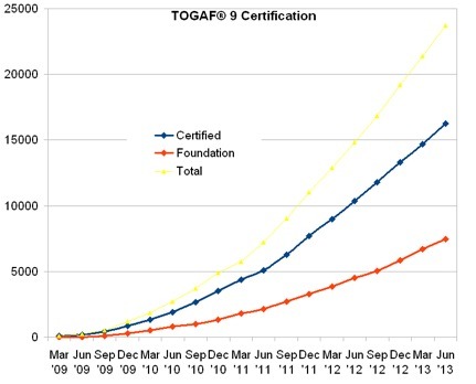 Togaf 174 9 Certification Growth Number Of Individuals