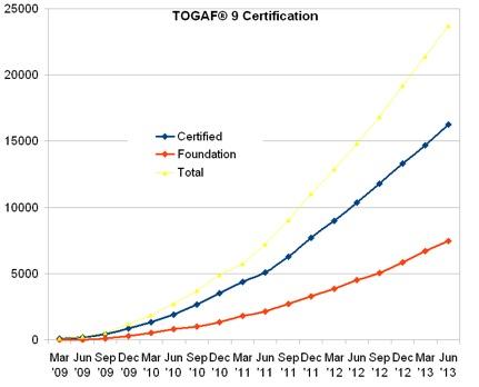 TOGAF cert 2013