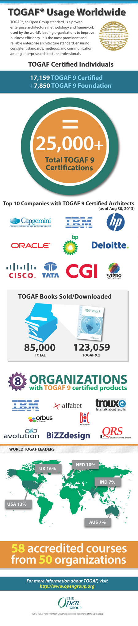 Togaf 9 Certification Reaches 25000 Milestone The Open Group Blog