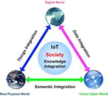 IoT Society