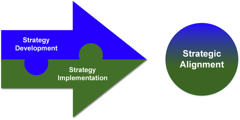 Strategic Alignment Survey The Open Group Blog