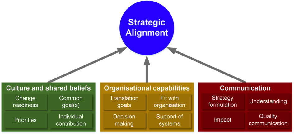 strategic alignment The pyramid of clarity can help teams align on the high-level purpose of their  work—and the concrete results they expect to produce learn what it is.