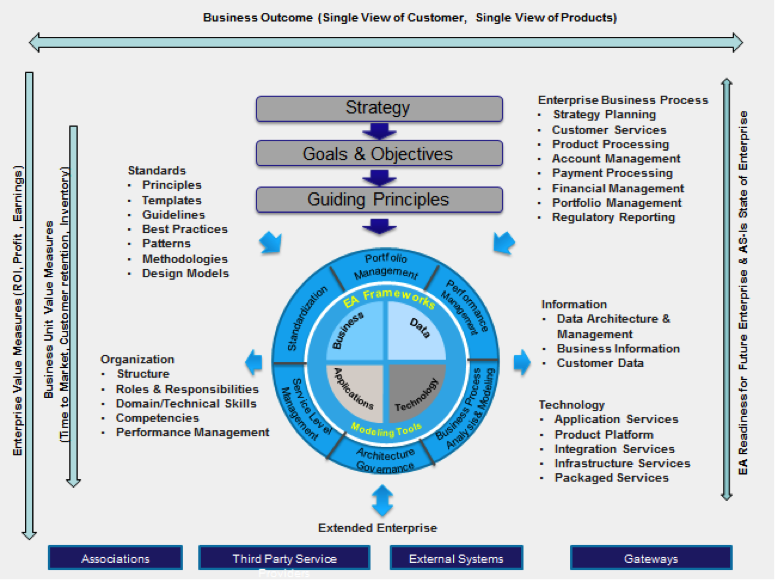 Enterprise Architecture Diagram Perspective Basic Guide Wiring