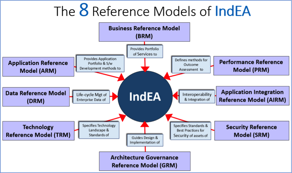 Catalysing One Nation, One Government with 'IndEA'