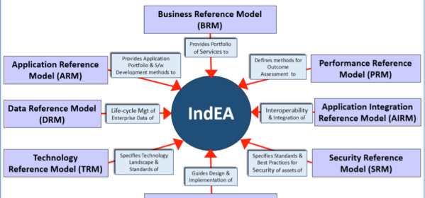 8 reference models of India Enterprise Architecture Framework