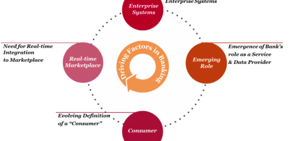 Driving Factors in Banking: Enterprise Integration vis-à-vis Cloud