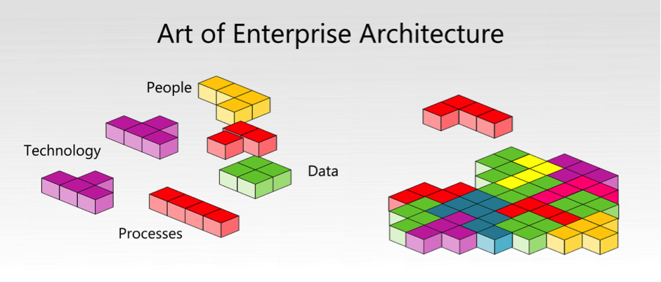 Master the Art of Enterprise Architecture with the Game of Tetris
