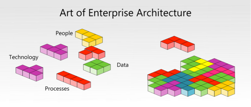 Master the Art of Enterprise Architecture with the Game of Tetris ...