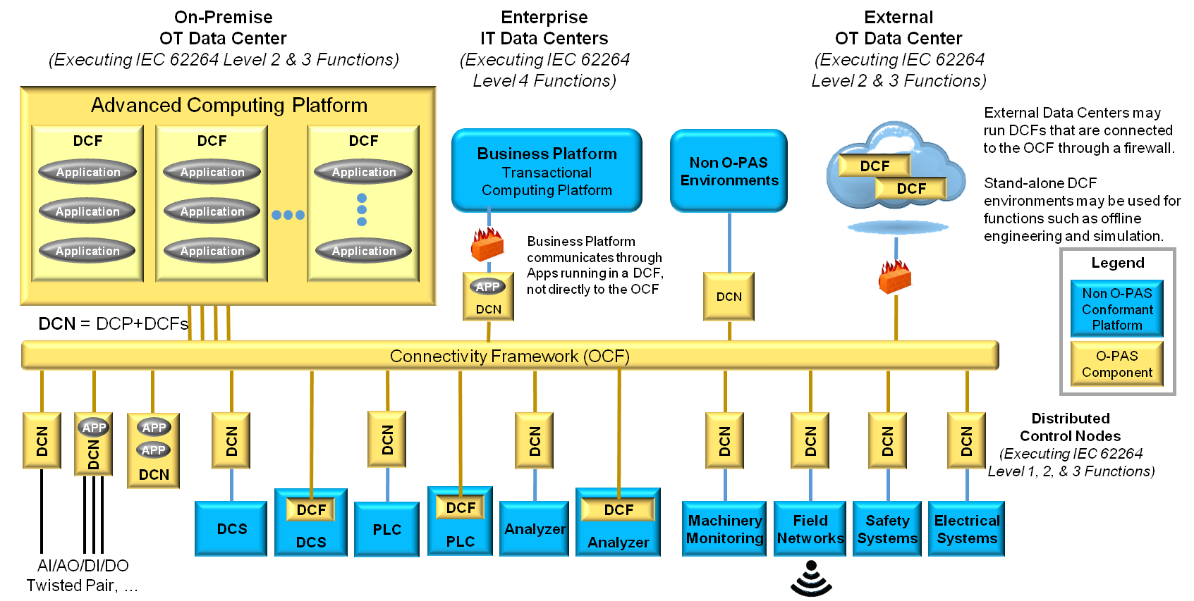 Catching Up on The Open Group Open Process Automation™ Forum (OPAF): A Conversation with Ed Harrington